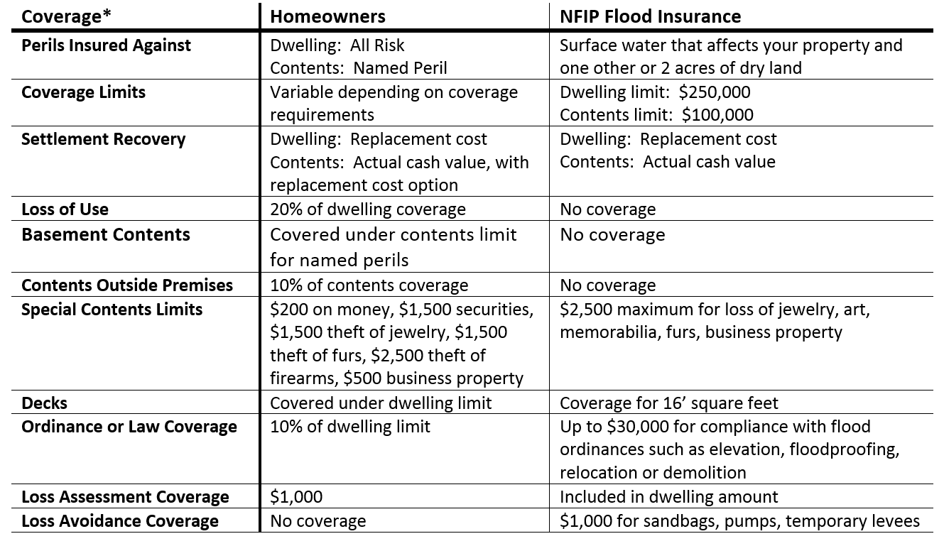 The difference between home insurance and flood insurance Construction types insurance